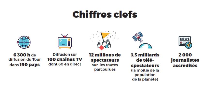 Chiffrs clés Tour de France 2016 à Angers