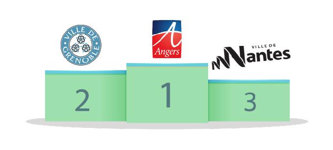 Podium des villes sportives par ConsoGlobe : Angers, Grenoble, Nantes